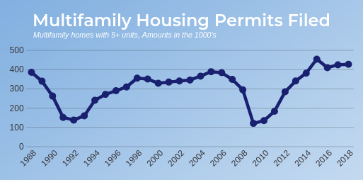 line graph showing multifamily housing supply between 1988 and 2018